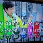 【衝撃】自民党13議席~39議席の可能性!過去最低は38議席!都議選(NHK)