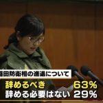 【国民の声】加計総理説明責任「果たしてない」79%、加計・稲田「早急に国会で審議すべき」64%、稲田「辞めるべき」63%(TBS)