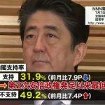 【危険水域目前!】安倍内閣「支持」31.9%「支持しない」49.2%。過去最低を更新!(日テレ)