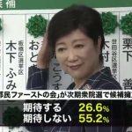 【混沌】都議会選挙の結果「妥当」67.7%、都民ファが全国に候補「期待しない」55.2%