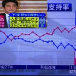 【安倍チャン】NHKの調査でも支持率大幅減!「安倍首相の人柄が信用できない」ので支持できない!臨時国会「すぐ必要」47%