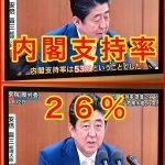 【速報】安倍内閣支持率がとてもヤバイ領域に!先月より10ポイントダウンして26%!不支持は56%で支持の2倍以上!(毎日)
