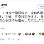 【速報】安倍内閣支持率11,1ポイントダウン!「支持」43.3%「不支持」55.5%で逆転!(TBS)