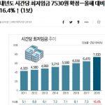 【裏山鹿】韓国が2018年最低賃金16.4%引き上げ!2012年4580ウォン⇒2018年7530ウォン
