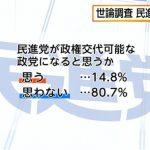【世論調査】民進党は将来政権交代可能な政党になると「思わない」80.7%、小池都知事と連携する国政新党に投票する「自民支持層」22.4%「民進支持層」37.7%(フジ産経)