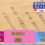 【護憲派】若者(18・19歳)は「憲法9条改正」に反対!9条改正が「必要」18% 「必要ない」53%(NHK)