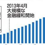 【どうなる?】アベノミクスの「国債爆買い」で日本銀行の総資産がアメリカの中央銀行を追い抜く!米欧は緩和で物価上昇し出口へ