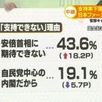 【安倍不信】「安倍首相に期待できない」18.2Pアップで43.6%に!(TBS)各社の調査でも「安倍総理が信頼できない」が軒並みアップ!