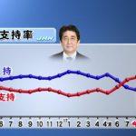 【悲惨】内閣改造後でも支持率3.6Pダウン(39.7%)!不支持は59%に!およそ3人に2人が不支持!(TBS)