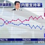 2017/09/11(月)プチニュース「内閣支持率がNHK調査でも回復」「若狭氏の「第2民進党にはしない」で民進離党がストップか?」など