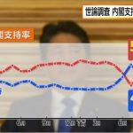 【フジ産経世論調査】支持率5割回復!衆院早期解散には否定的・安倍内閣の北朝鮮対応は評価分かれる・自衛隊を憲法改正して明記はOK・核はイヤ