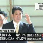 【総理の信頼回復!】内閣支持率6.5Pアップ!支持42.1%が不支持41.0%を上回る!「総理の人柄が信頼できない 」6.6ポイント減!(日テレ)