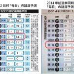 【選挙はこれから】2014年選挙時より内閣支持率が10ポイント低く、自民党の政党支持率も7ポイント低く、投票率は数パーセント上がる可能性があり、選挙前でも無党派層が多い
