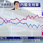 2017/10/02(月)プチニュース「NHK37%(7P減)・テレ朝36.9%(4.4P減)世論調査でも安倍政権支持率ダウン!ダウン!ダウン!」「民進党はまだ支持率ありw」など
