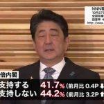 【働け!】秋の国会で与野党の論戦「行うべき」64.9%「必要ない」6.4%自民党大勝直後なのに内閣不支持率が3.2ポイント上昇(44.2%)!