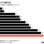 【終わってる・・】高い技術を持つ外国人「日本では絶対に働きたくありません!」アジア11カ国中で最も魅力がない国に!世界では63カ国中51位