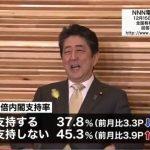 【世論調査】内閣支持率は微減、モリカケは国民許さず、女性支持下落か、希望は・・・(日テレ・日経新聞)