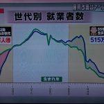 【注目】日本総研主席研究員・藻谷氏「若い人が就職しやすくなったのはアベノミクスに関係ない。誰が首相でも必ずこうなる」