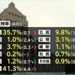 【なんか怖い】希望の党の支持率が1%に・・民進(1.2%)に抜かれる・・玉木・希望の党「期待しない」77%