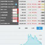 【不穏】日経平均&ビットコインが共に暴落へ!「ブラックチューズデー」を心配する声も
