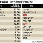 【話題の記事】日本の最低賃金「韓国以下」低すぎ最低賃金が諸悪の根源「日本政府は日本人労働者をバカにしている」
