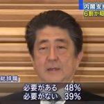 【時は来た!】「内閣総辞職するべきだ」48%(報ステ世論調査)
