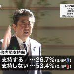 【速報!】ついに内閣支持率20%台の世論調査が出現! 不支持53.4%が、支持26.7%の2倍に到達!(日テレ)