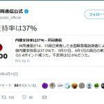 【最新世論調査】安倍内閣支持率37%(不支持は52.6%)半月で5,4ポイント下落(共同)