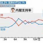 【今週の世論調査考察】「日米首脳会談」を経ても、支持率が持ち直さず、下落傾向が続いてるのがポイント(外交の安倍)