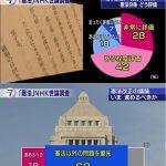 【若者は改憲を望まず!】憲法9条「評価する」70%、「憲法以外の問題に優先して取り組むべき」68%、憲法改正する必要がある「18歳から29歳」が17%で最少!(NHK世論調査)
