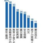【遠のく安倍改憲】政策の優先度「憲法改正」は最下位・・朝日新聞「安倍首相の意気込みは国民に広く伝わっていない」