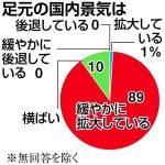 【でしょうね】国内景気は「拡大」90%(主要126社アンケート)(産経新聞)