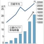 """【アベノミクス】日銀による""""株""""購入がわずか数年で20兆円突破!年5000億円ずつ売りさばいても40年"""