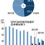 【アベノミクス】「市場のクジラ(GPIF)、おなかいっぱい」GPIF(年金管理運用法人)「運用目安」超え(日経新聞)