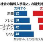 【ネットde真実】政治や社会について情報を得るとき一番参考にするメディアは?「テレビ」44%「ネットのニュースサイト」26%「新聞」24%「SNS」4%⇒ネットは内閣支持率高め