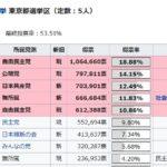 2018//07/18(水)プチニュース「2019年の参議院東京選挙区は山本太郎さんに100万票取ってもらってトップ当選して欲しい」など